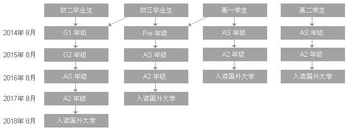 上海光华学院剑桥国际中心学制介绍