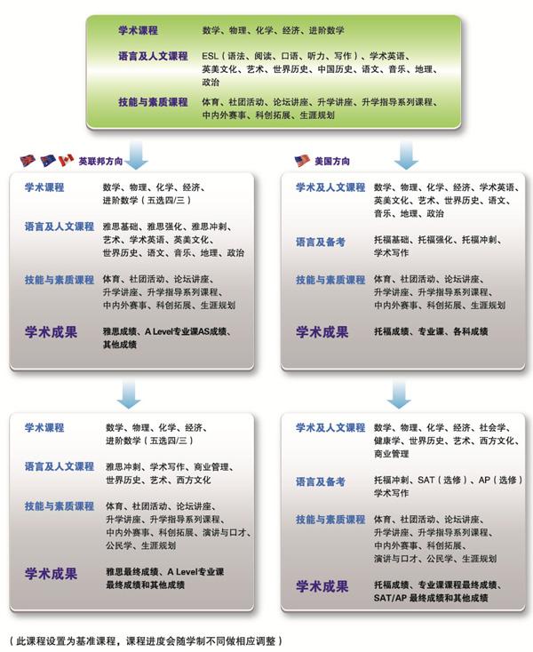 上海交大A-Level国际课程设置与学制详情