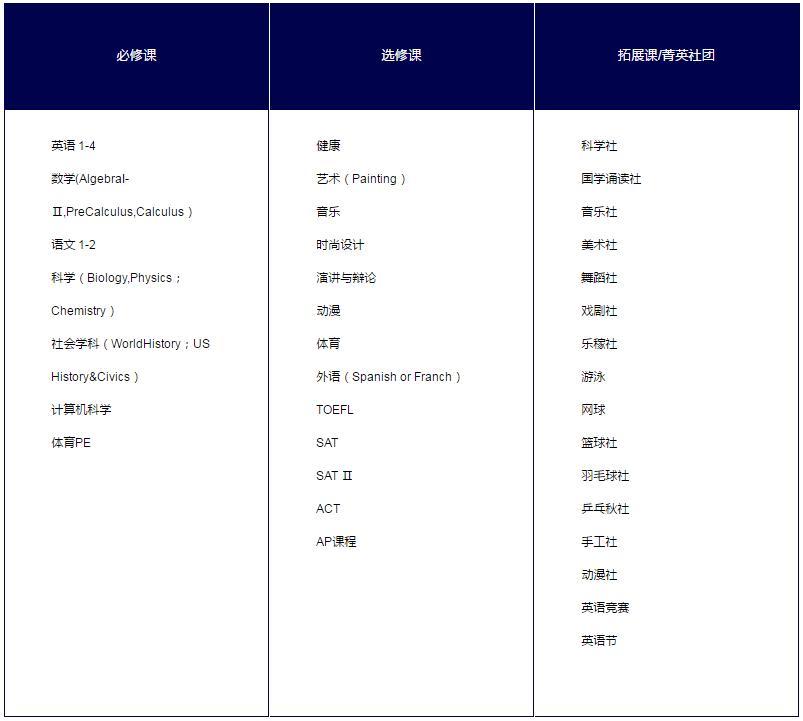 上海东方外国语学校高中部课程设置详解